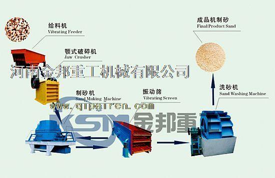高纯石英砂生产线/石英砂生产线/石英砂设备