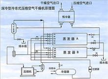 35Z61-06206东风天龙天锦大力神第三空气管总成-空压机接空气干燥器/35Z61-06206
