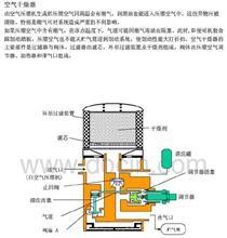 35ZB1B-06202东风天龙天锦大力神第一空气管总成-空压机至空气干燥器/35ZB1B-06202