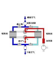 35Z06A-06204-B东风天龙天锦大力神第二空气管总成-空压机接空气干燥器/35Z06A-06204-B