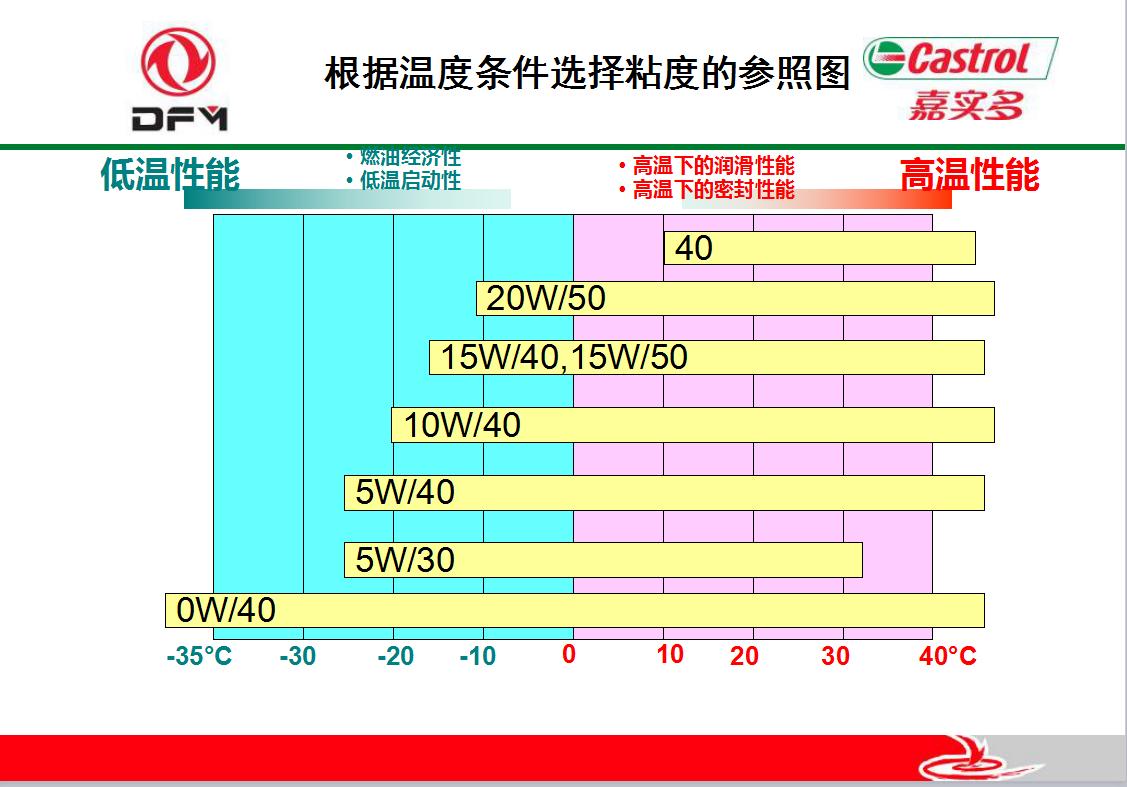 【东风嘉实多劲达柴机油,cf-4 15w-40价格,图片,配件厂家】_汽配人网
