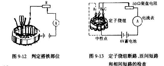 定子绕组(电枢绕组)常见故障有搭铁、断路或短路。   I.定子绕组搭铁的检修   用万用表测量三相绕组A,B,C任一端与铁心间的电阻,或用220V试灯测试A,B,C任一端与铁心间的绝缘情况,若电阻很小或试灯亮(灯红),都说明定子绕组搭铁。   为进一步测试某一相绕组是否搭铁,可用将三相绕组焊在一起的中性点分解开,再用上述方法侧出搭铁绕组。为进一步检侧出故障线圈的单线圈,可用一汽车用6V电源、电流表和50(1瓷盘可变电阻相串联,接到铁心和搭铁绕组首端,将电流调到5A,用旋具或锯条测出距首端引线最远处有吸