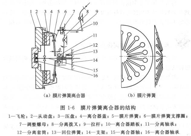 膜片弹簧离合器的结构是怎样的?