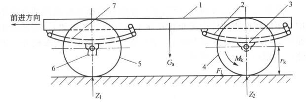 轮式汽车行驶系统组成轮式汽车行驶系统一般由车架、车桥、车轮和悬架组成,如图2-1所示为使用非独立悬架行驶系的原理图。车架1是全车的装配基体,它将汽车的各相关总成连接成一整体,车轮4和5分别支撑着从动桥6和驱动桥3,为减少车辆在不平路面上行驶时车身所受到的冲击和振动,车桥又通过弹性悬架7和2与车架连接。   另外,在某些没有整体车桥的行驶系统中,两侧车轮的心轴也可分别通过各自的弹性悬架与车架连接,即独立悬架。