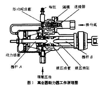 离合器助力器作用,结构及工作原理