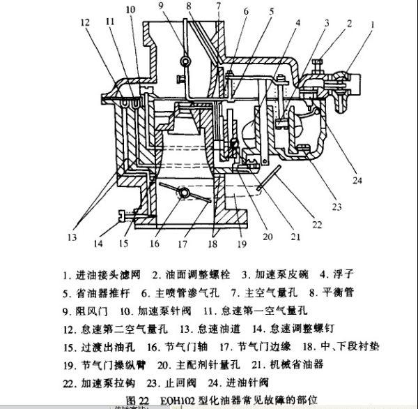 东风EQ1090E型汽车装用EQH102型三重喉管单腔化油器见图22,其结构特点:油面调整方便.透过透明玻璃可准确地观察油平面调整情况;三重喉管及加高的中、下体,有利于燃油雾化;可调的主配剂针可适应不同地区和不同工况下对发动机燃料的要求(还可用固定量孔);可根据季节或供油需要,调节加速油泵的泵油At;汽车进人大负荷时,省油装置及时地参加工作,以提供全负荷时的功率混合气,在中、小负荷时提供经济混合气,使发动机在最省油的情况下工作;怠速油道上有第一、第二两道制动空气量孔,以强化怠速时燃油的泡沫化,降