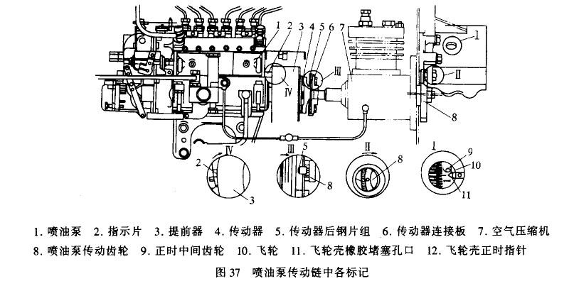 柴油机的供油正时不准现象判断是: (1)供油时间过早:柴油机不易启动,曲轴容易反转,且在工作中汽缸内将会产生清晰的敲击声,甚至引起机件的早期磨损、功率降低、怠速不良。判断时,可由低速往中、高速迅速加大加速踏板试验:如加速踏板加大得越急、异响越严重;转速升高后,响声减弱或消失;迅速收回加速踏板时响声消失,转速降低后响声又有所恢复,则为供油时间过早。 (2)供油时间过迟:容易引起发动机过热、冷却水箱沸腾、增加柴油消耗量;转速不能随加速踏板加大而迅速提高,排气冒白烟,经济性和动力性差。遇上述现象即可确定为供油时