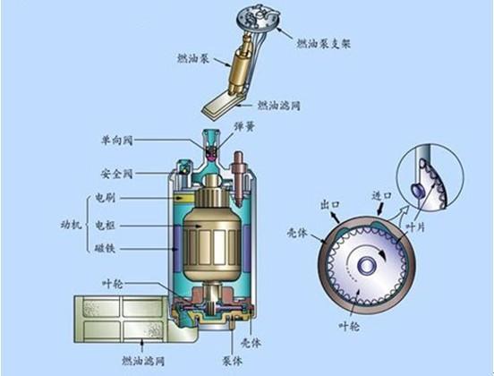汽车燃油泵的作用,结构,工作原理及相关介绍
