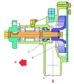 汽车水泵的作用 基本结构 工作原理 驱动及循环水泵水泵高清图片